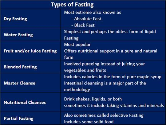pictures Is Fasting Safe