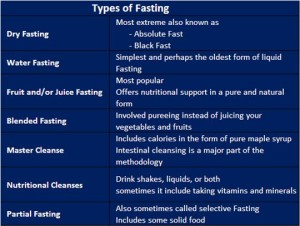 Thinking about fasting? Here is a list of the various forms of fasting.